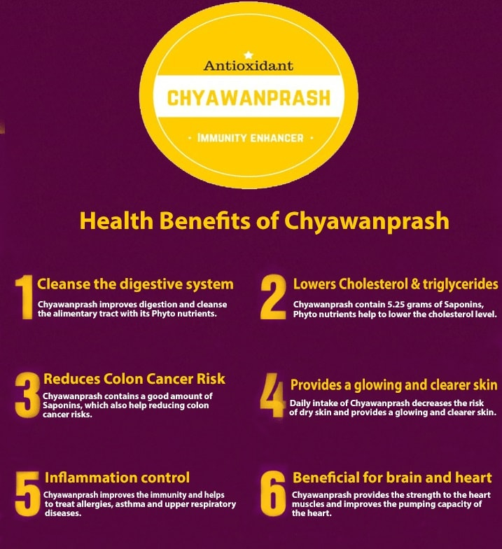 Chyawanprash Infographic