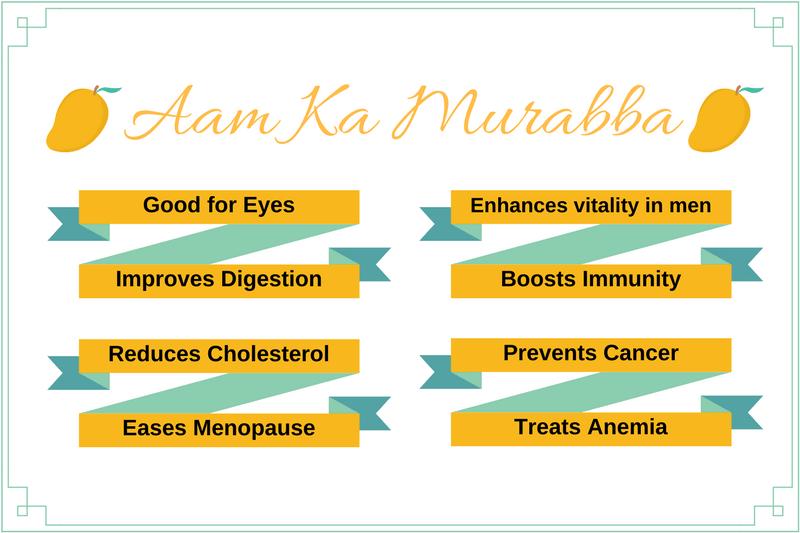 Aam Ka Murraba Benefits