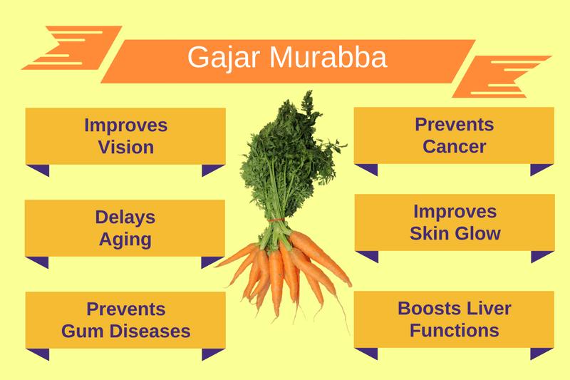 Gajar Murabba Infographic