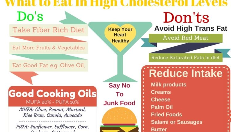 What to Eat In High Cholesterol Level with Tips