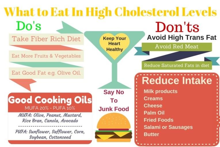 Foods High In Ldl Cholesterol