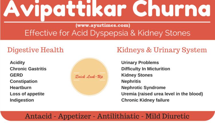 Avipattikar Churna Infographic