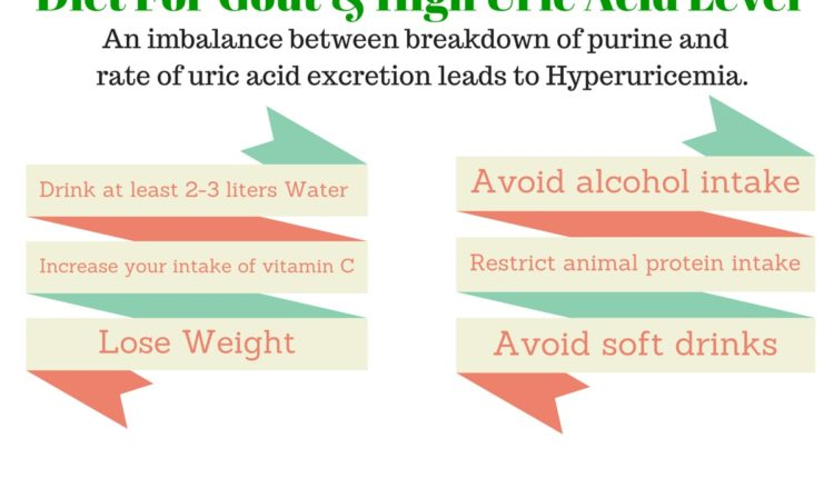 Diet For Gout & High Uric Acid Level