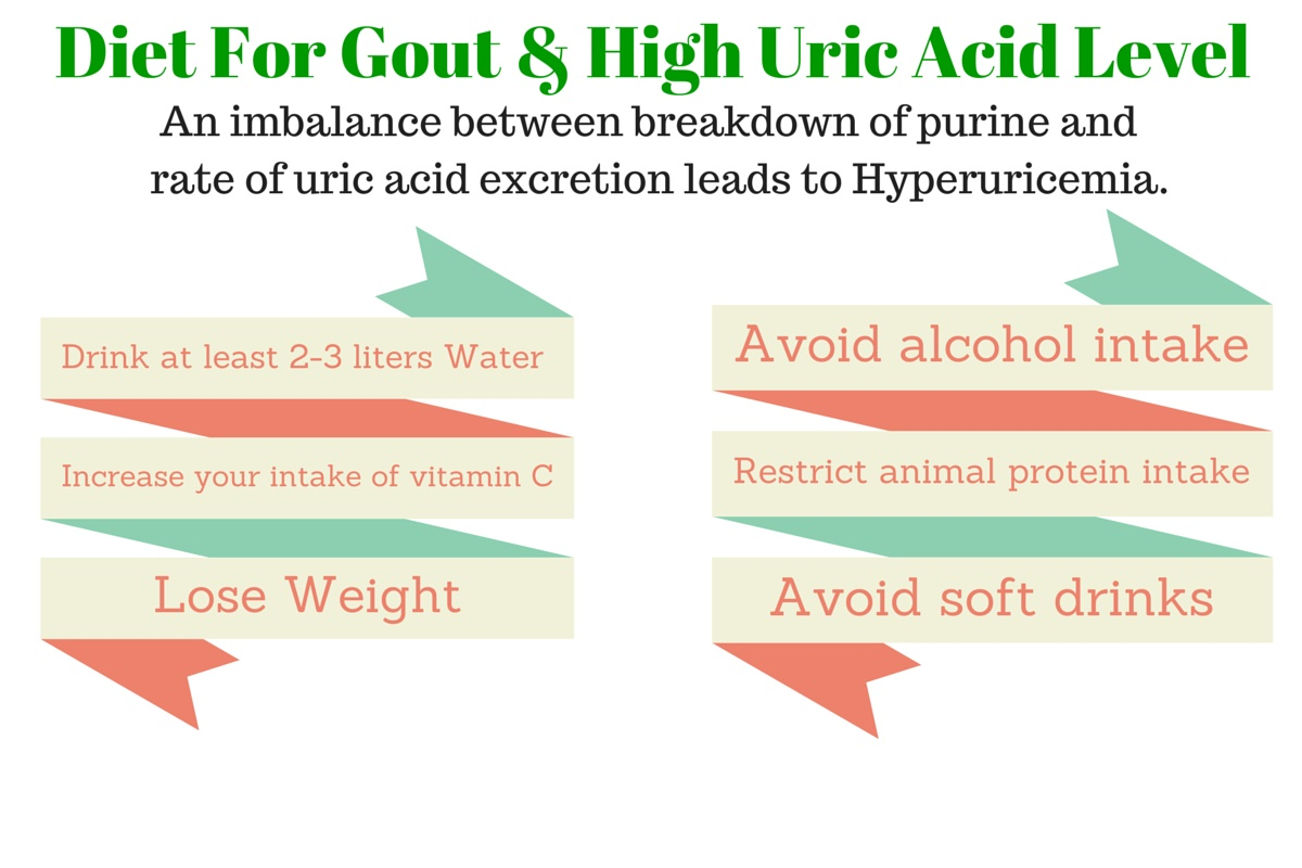 Diet And Food Tips For Gout  U0026 Hyperuricemia  High Uric Acid Level