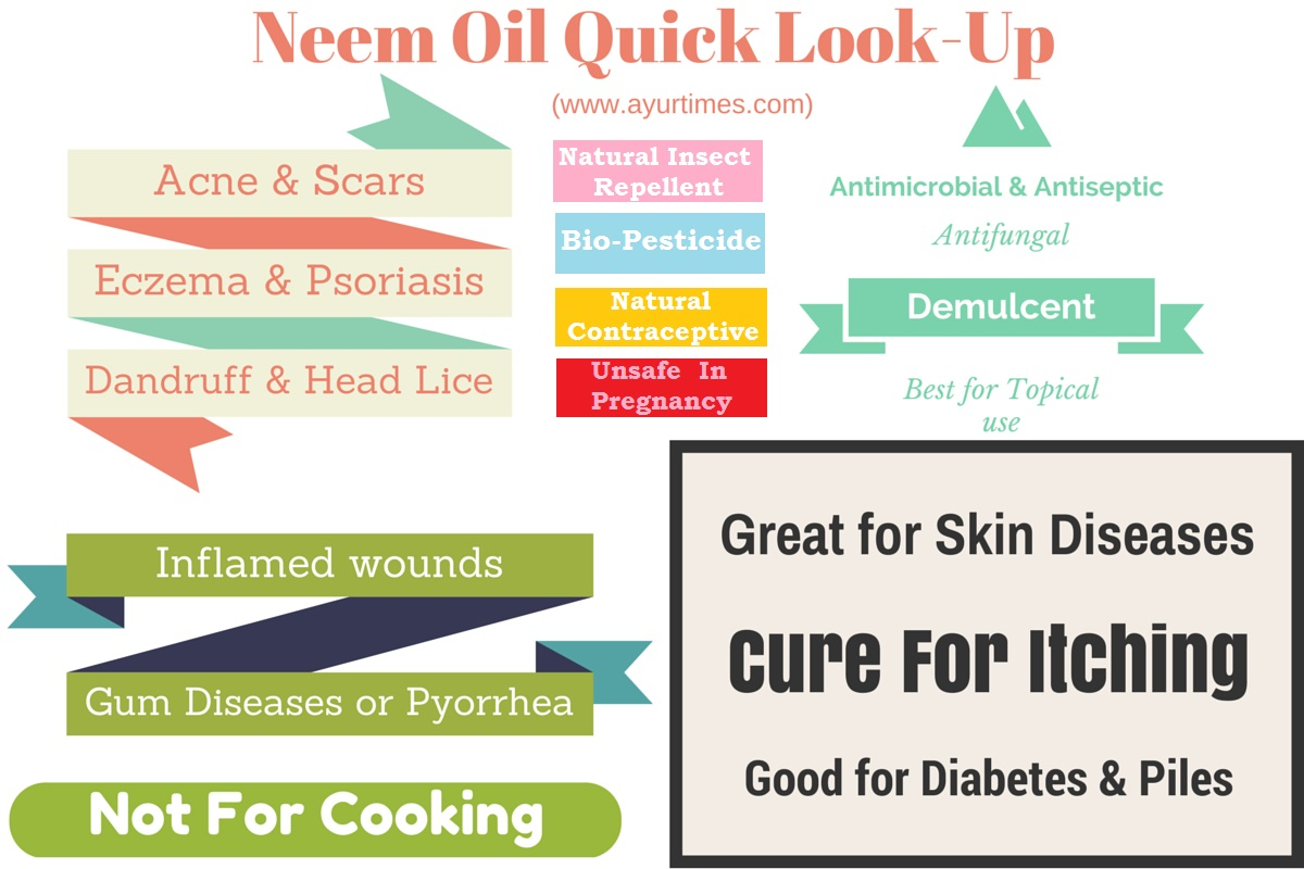 Neem Oil Quick Look-Up Infographic