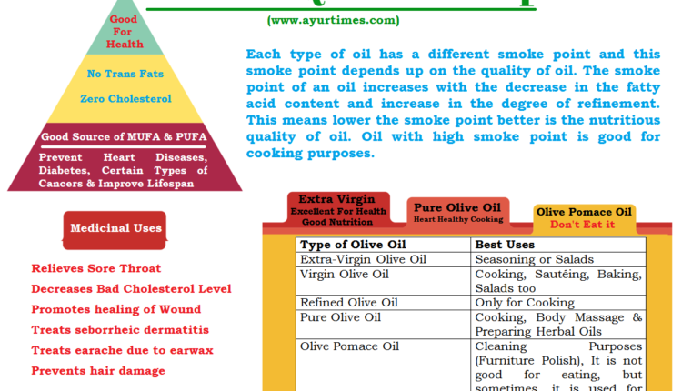 Olive Oil Quick Lookup