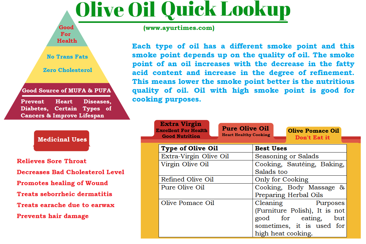 Useful properties of olive oil - the truth and fiction 19