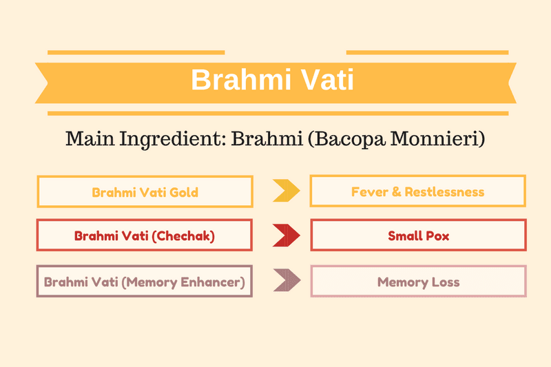 Photo of Brahmi Vati Benefits, Uses, Dosage & Side Effects
