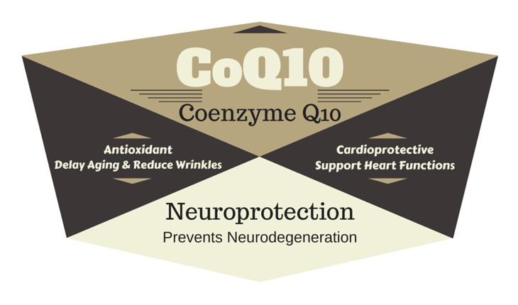 Photo of Coenzyme Q10 (CoQ10)