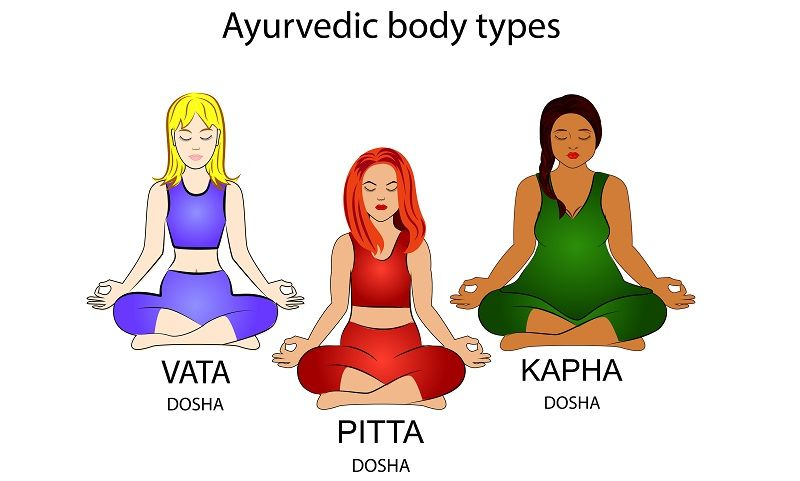 Photo of Ayurvedic Body Type (Ayurveda Prakriti)