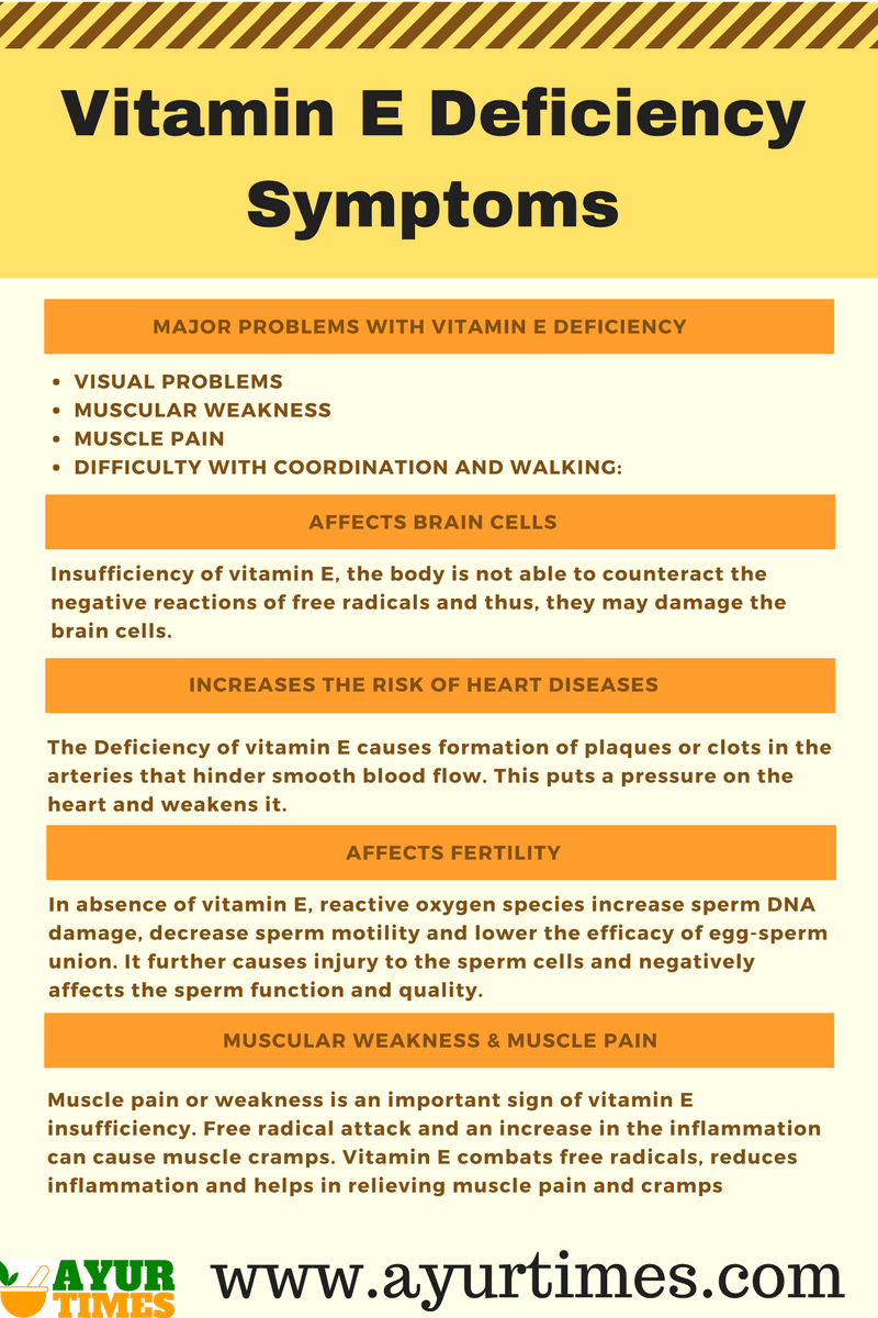 Vitamin D Deficiency Symptoms Infographic