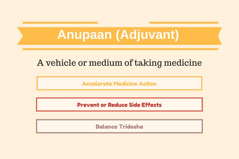 Anupaan (Adjuvant) Benefits