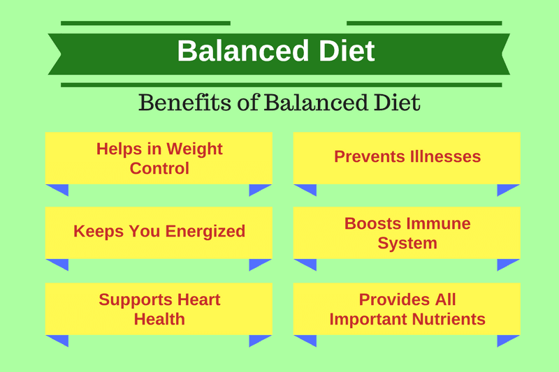 Balanced Diet Benefits