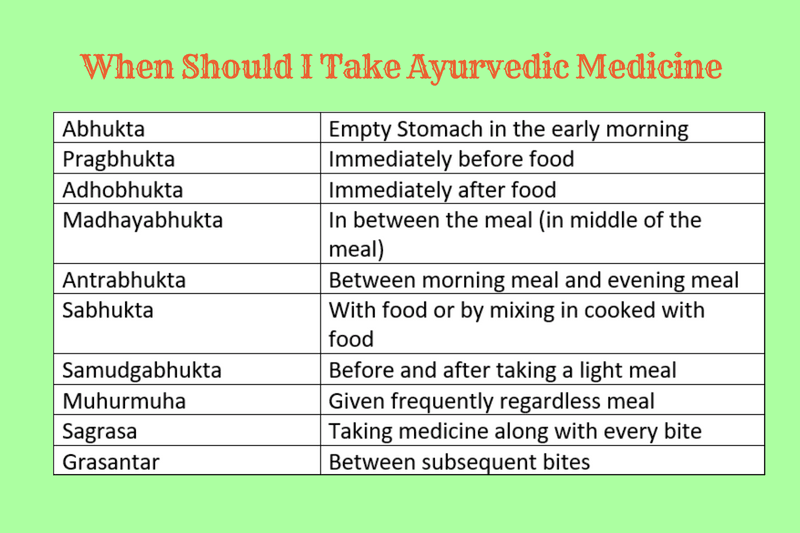 When should I take Ayurvedic Medicine